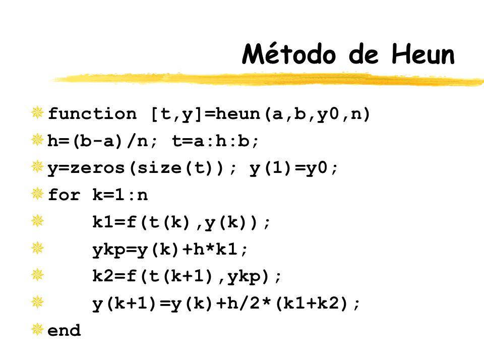 Método de Heun function [t,y]=heun(a,b,y0,n) h=(b-a)/n; t=a:h:b;